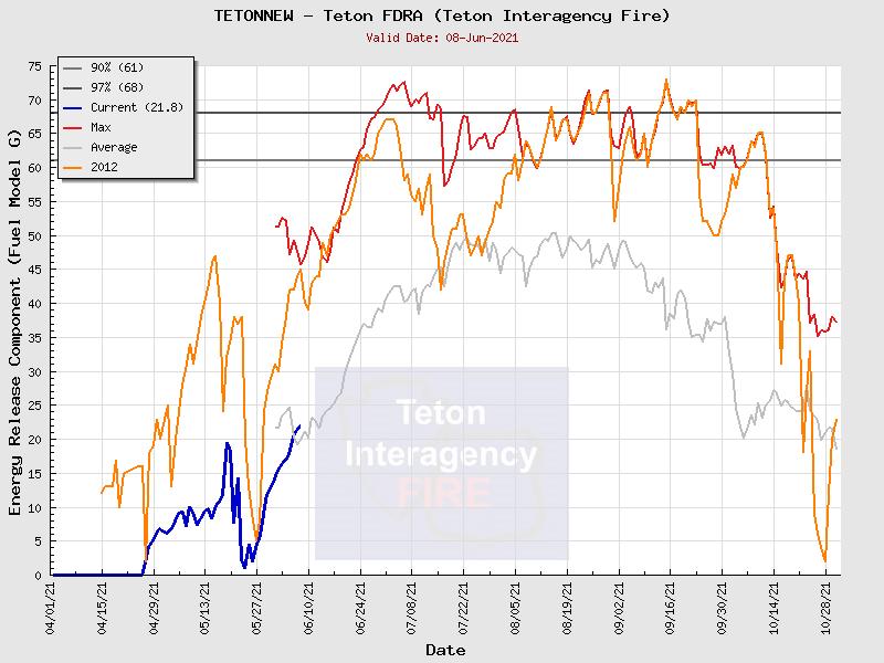 Teton ERC