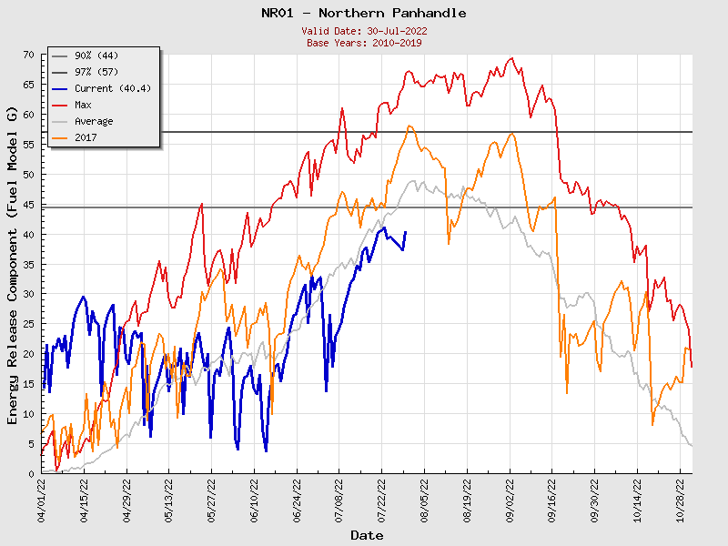 Current Northern Rockies PSA01 ERC Graph