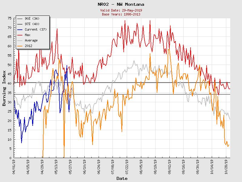 (Graphic) NR02 Burning Index Graph