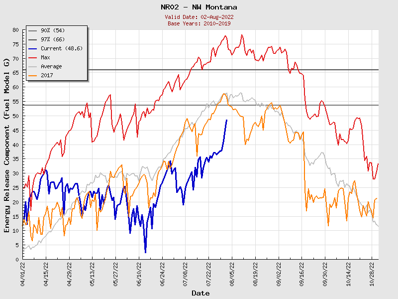 Current Northern Rockies PSA02 ERC Graph