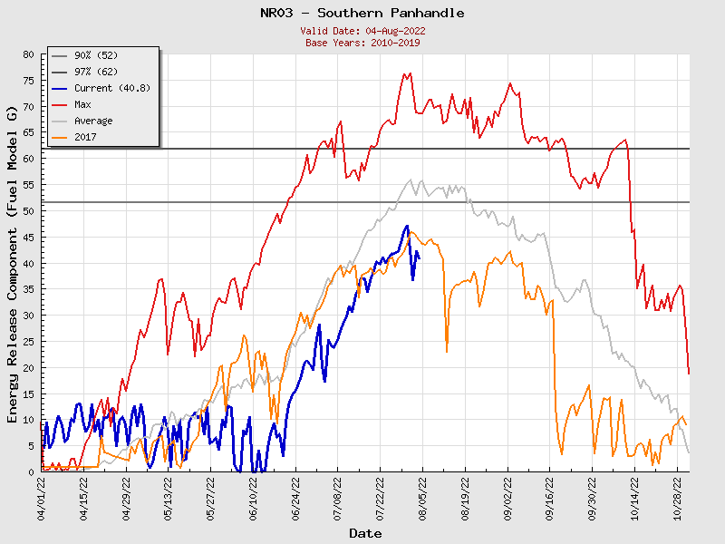 Current Northern Rockies PSA03 ERC Graph