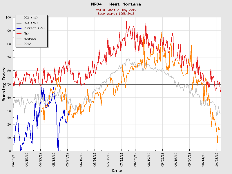 (Graphic) NR04 Burning Index Graph