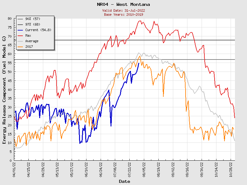 Current Northern Rockies PSA04 ERC Graph