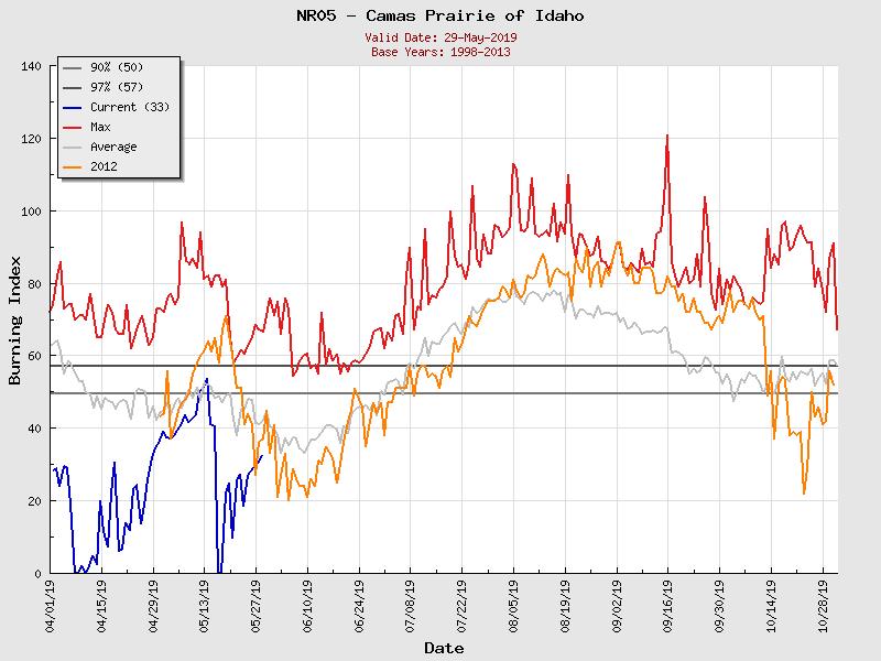 (Graphic) NR04 Burning Index Graph