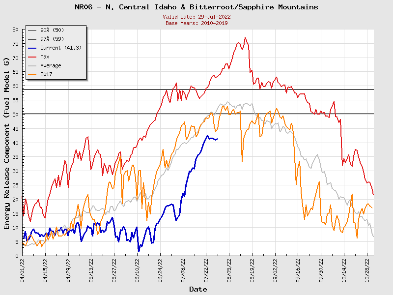 Current Northern Rockies PSA06 ERC Graph