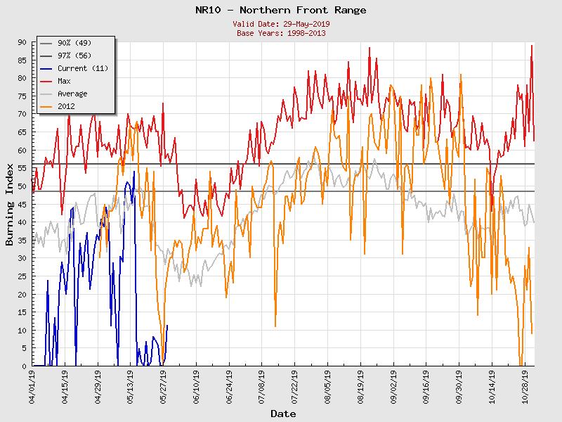 (Graphic) NR10 Burning Index Graph