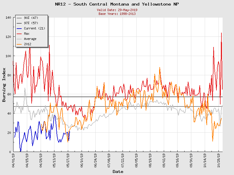 (Graphic) NR12 Burning Index Graph