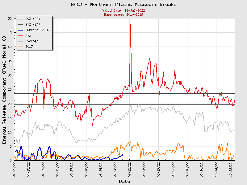 Current Northern Rockies PSA13 ERC Graph