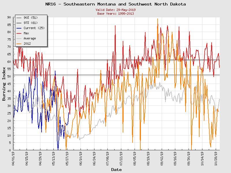(Graphic) NR16 Burning Index Graph