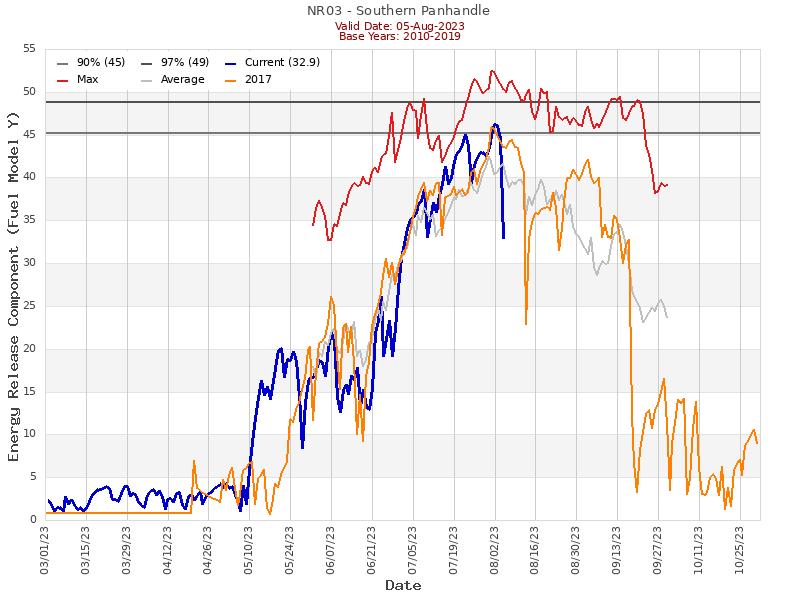 (Graphic) NR03 ERC Graph