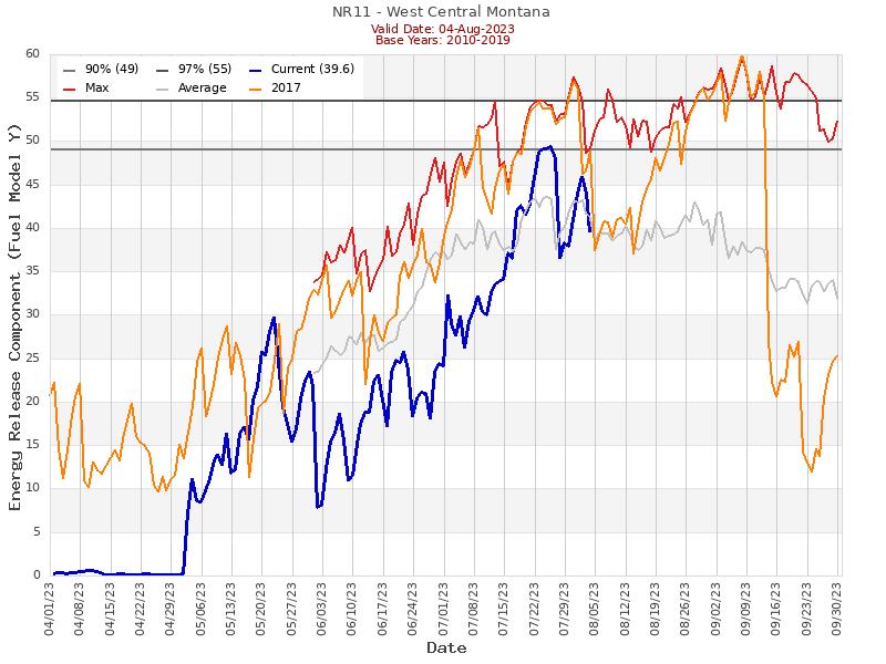 (Graphic) NR11 ERC Graph
