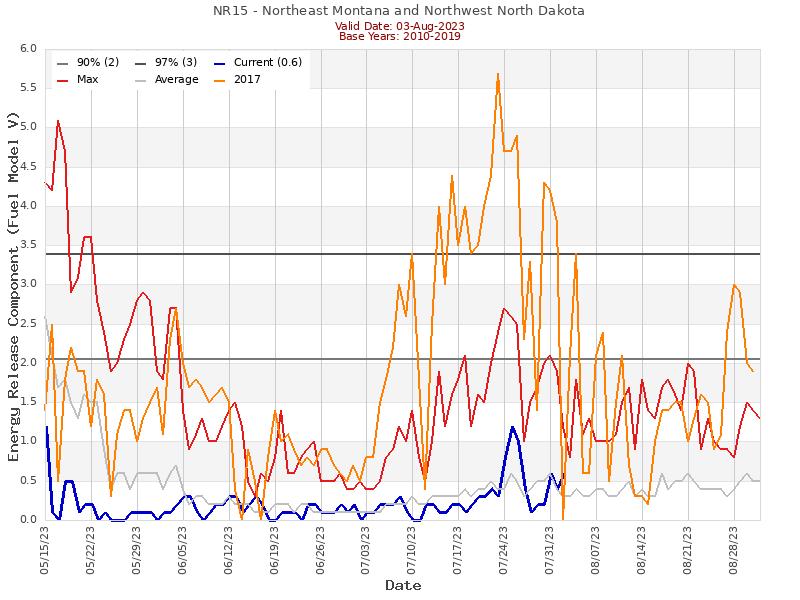 (Graphic) NR15 ERC Graph