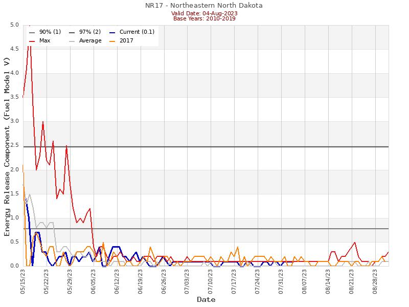 (Graphic) NR17 ERC Graph